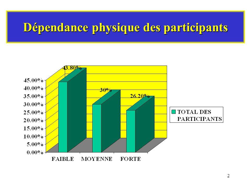 2 Dépendance physique des participants