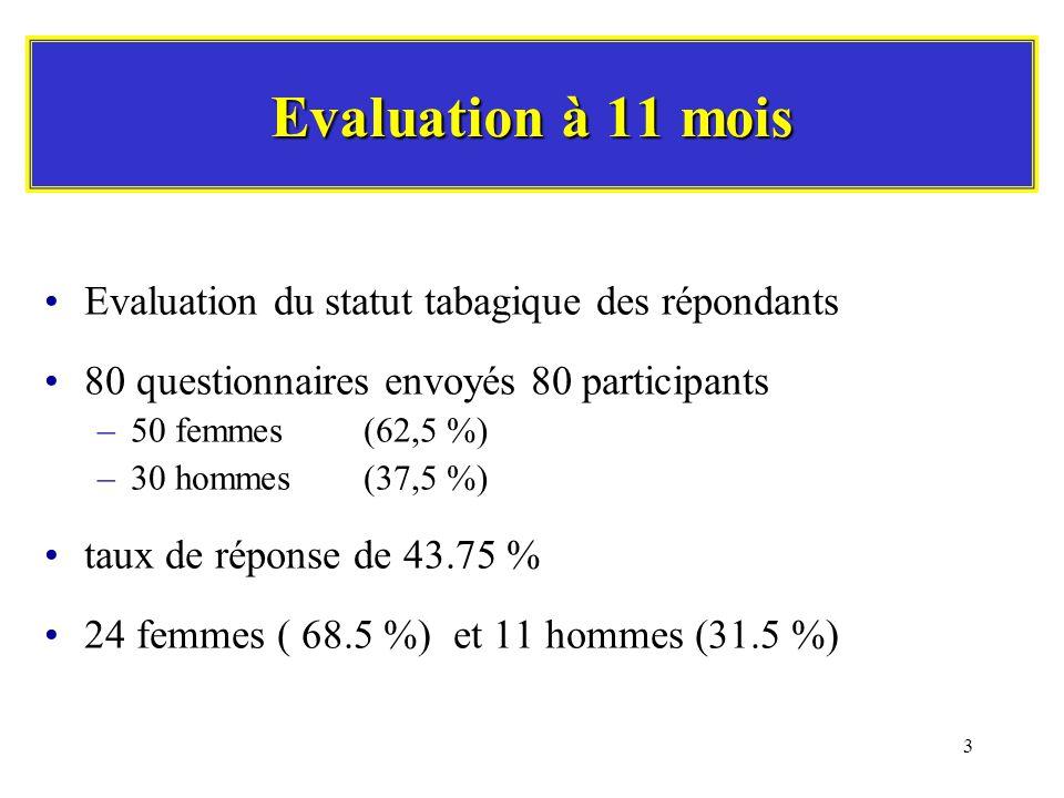 3 Evaluation à 11 mois Evaluation du statut tabagique des répondants 80 questionnaires envoyés 80 participants –50 femmes (62,5 %) –30 hommes(37,5 %) taux de réponse de 43.75 % 24 femmes ( 68.5 %) et 11 hommes (31.5 %)