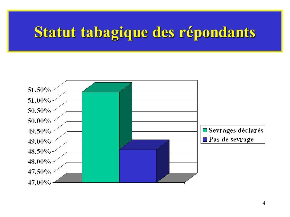 4 Statut tabagique des répondants