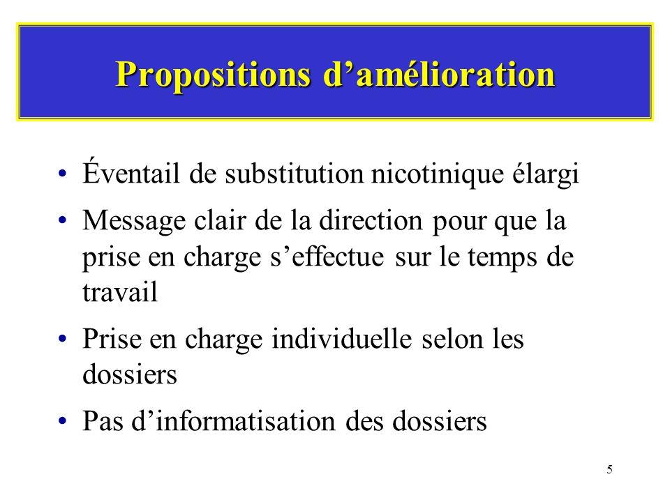 5 Propositions damélioration Éventail de substitution nicotinique élargi Message clair de la direction pour que la prise en charge seffectue sur le temps de travail Prise en charge individuelle selon les dossiers Pas dinformatisation des dossiers