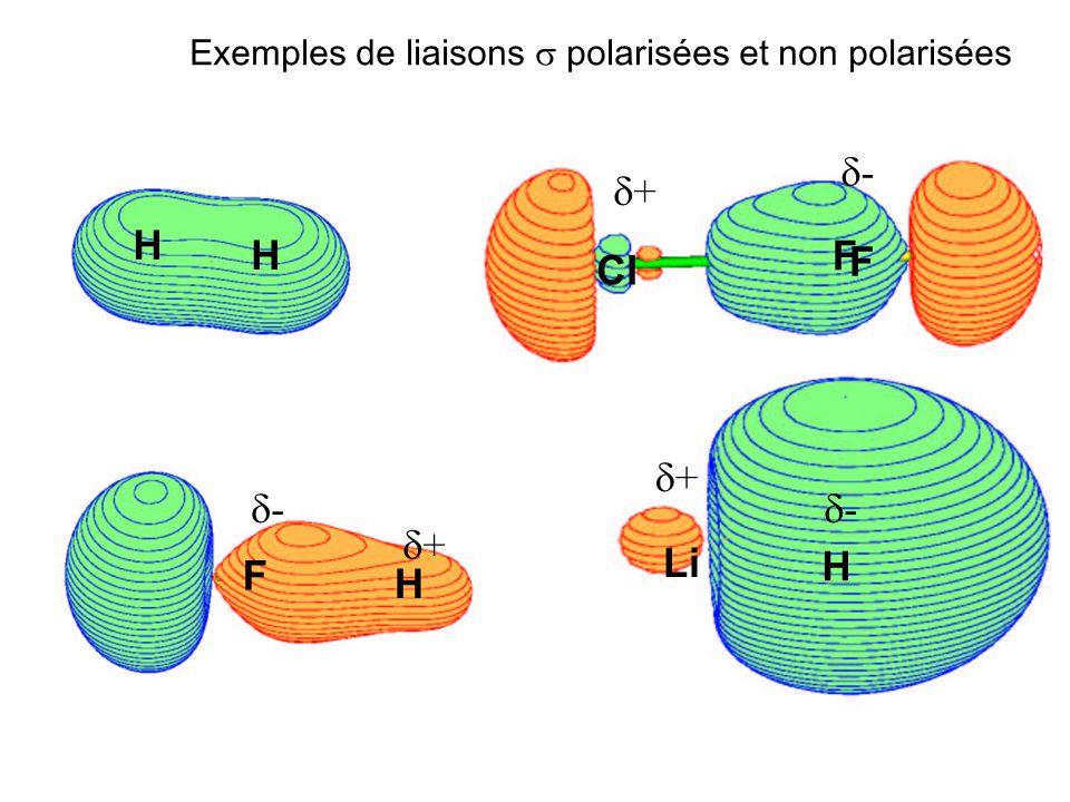 H H F H F Cl F H Li Exemples de liaisons polarisées et non polarisées - + + + - -