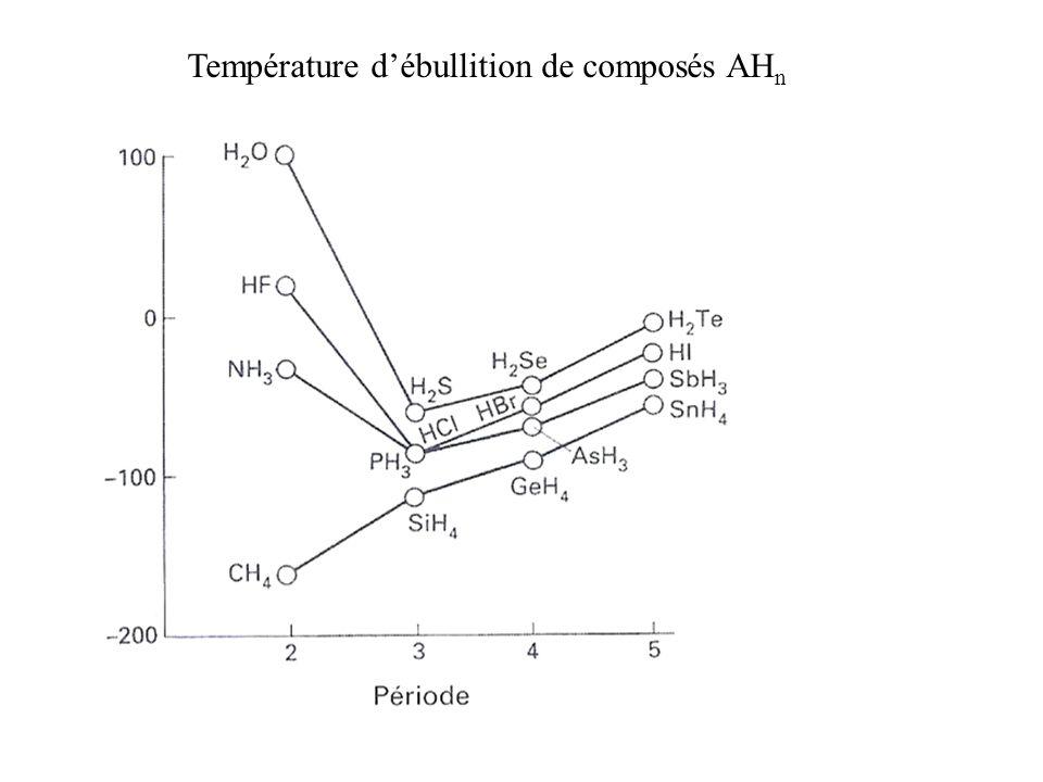 Température débullition de composés AH n