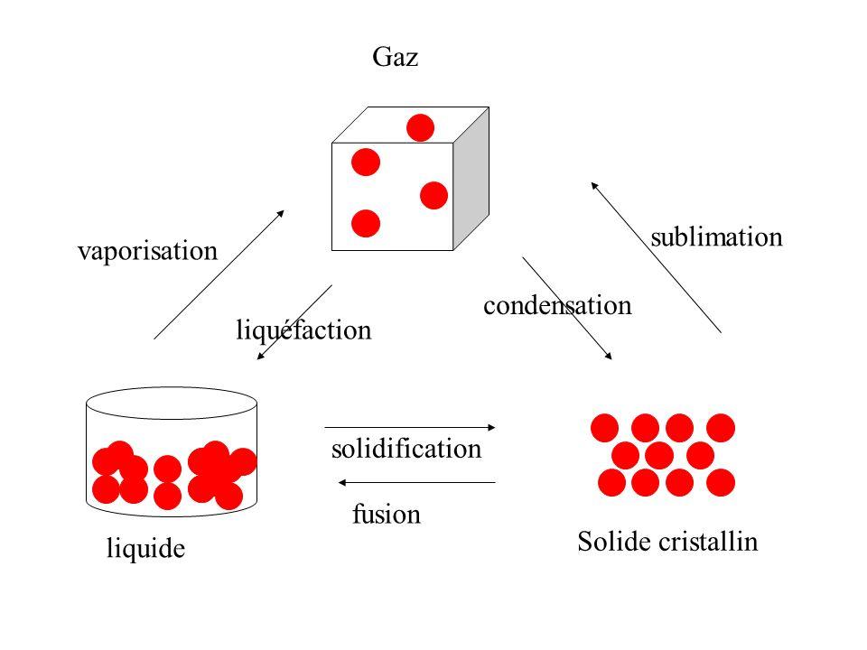 Solide cristallin liquide Gaz vaporisation condensation sublimation fusion solidification liquéfaction