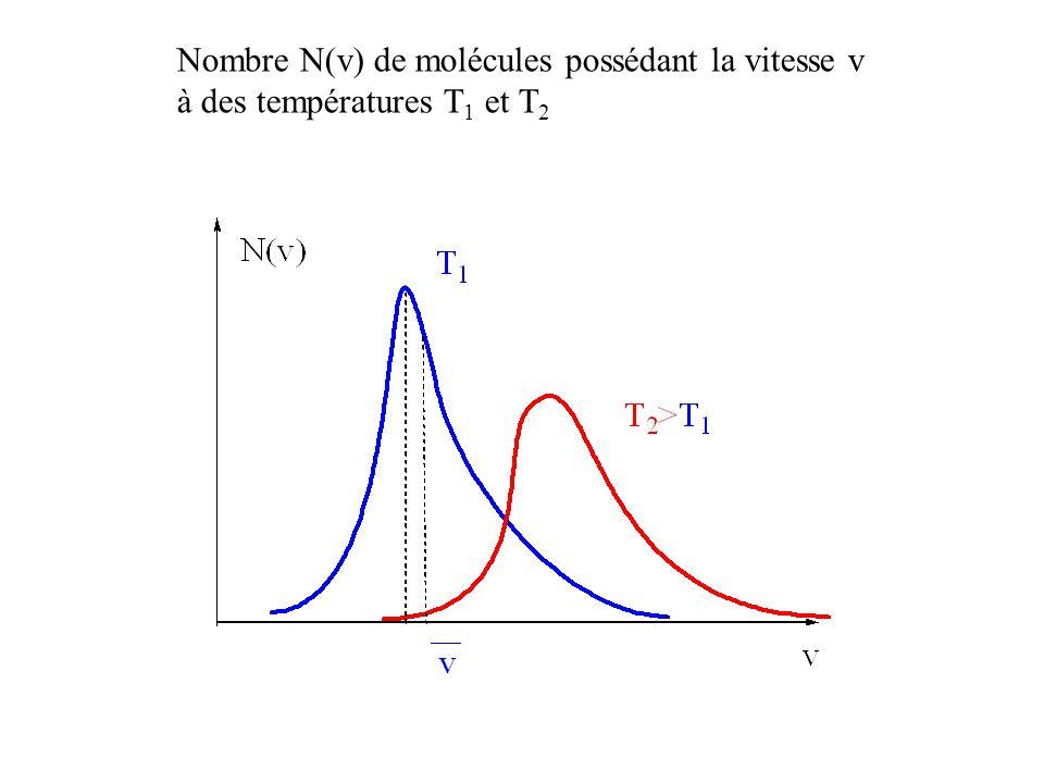 Nombre N(v) de molécules possédant la vitesse v à des températures T 1 et T 2