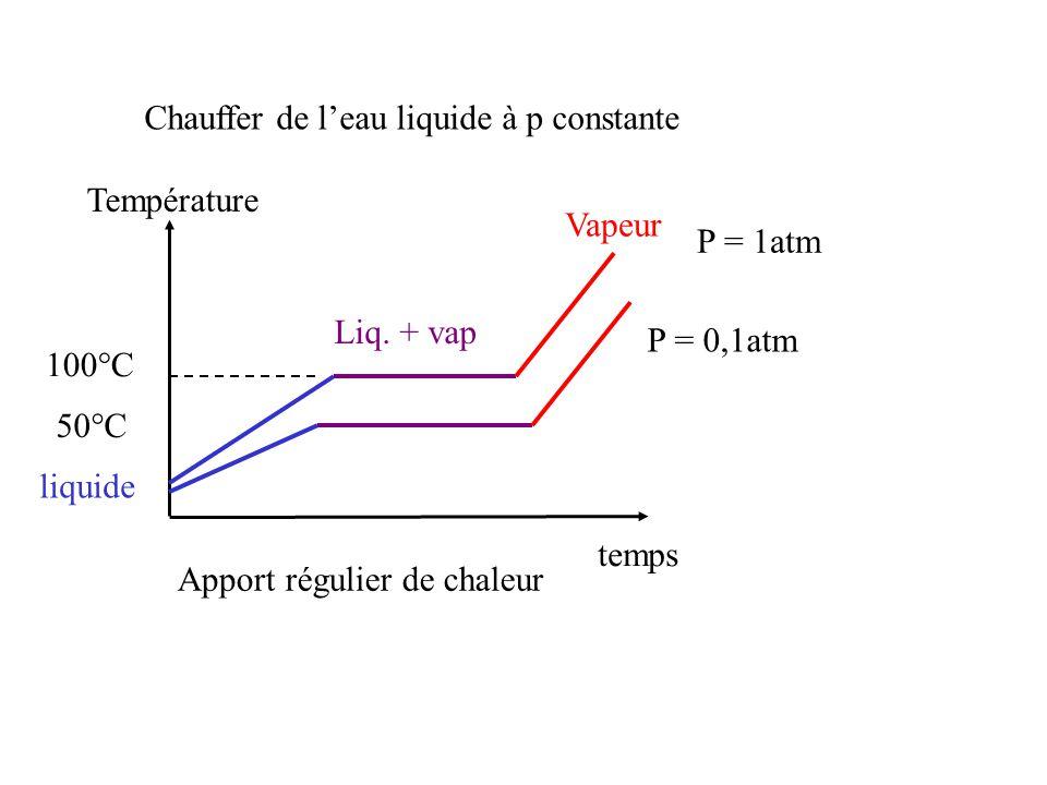 Chauffer de leau liquide à p constante temps Apport régulier de chaleur Température 100°C liquide Liq.