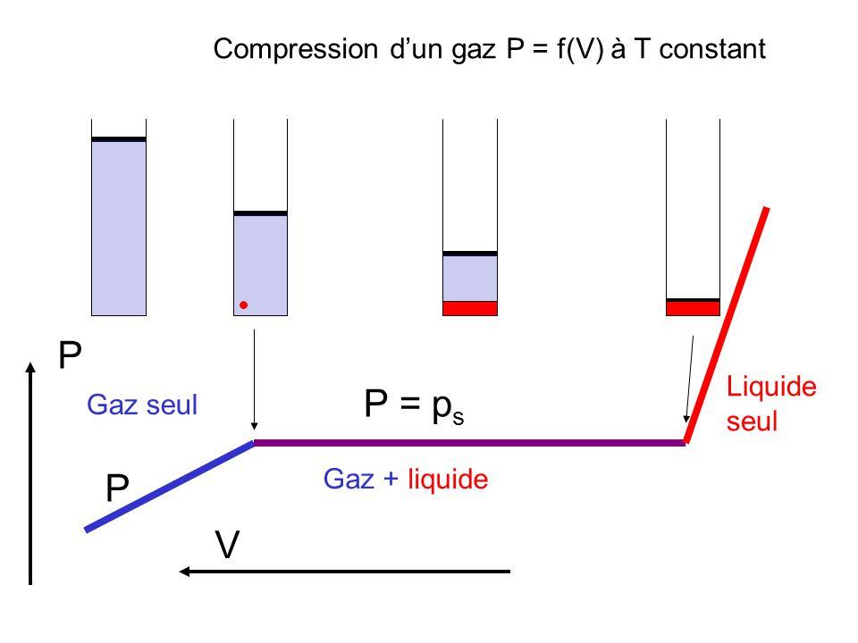 P P = p s Compression dun gaz P = f(V) à T constant Gaz + liquide Gaz seul Liquide seul P V