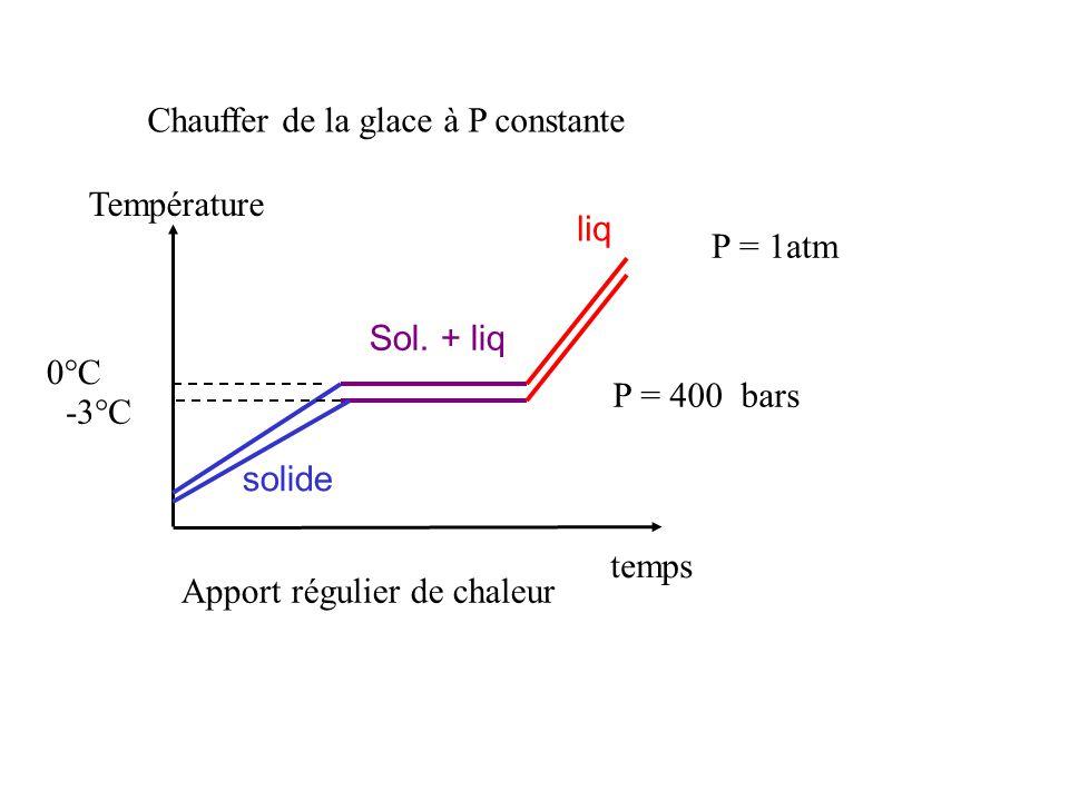 Chauffer de la glace à P constante temps Apport régulier de chaleur Température 0°C solide Sol.