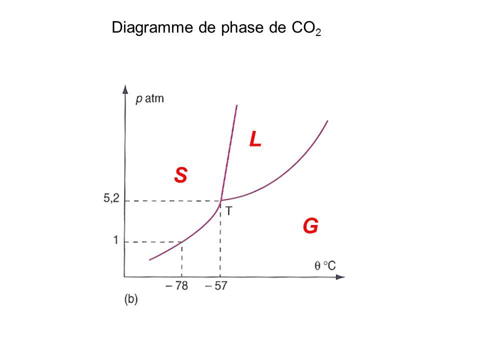 Diagramme de phase de CO 2 S G L