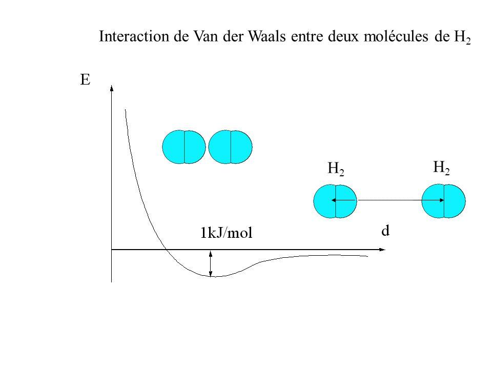 Interaction de Van der Waals entre deux molécules de H 2 H2H2 H2H2