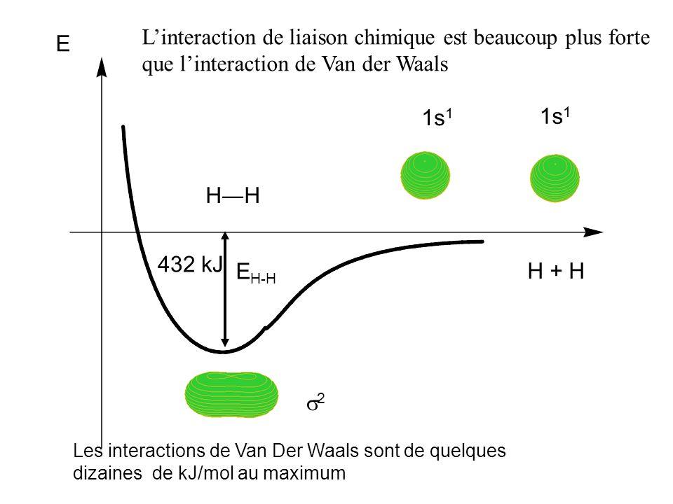 E 1s 1 2 E H-H 432 kJ Linteraction de liaison chimique est beaucoup plus forte que linteraction de Van der Waals Les interactions de Van Der Waals sont de quelques dizaines de kJ/mol au maximum H + H HH