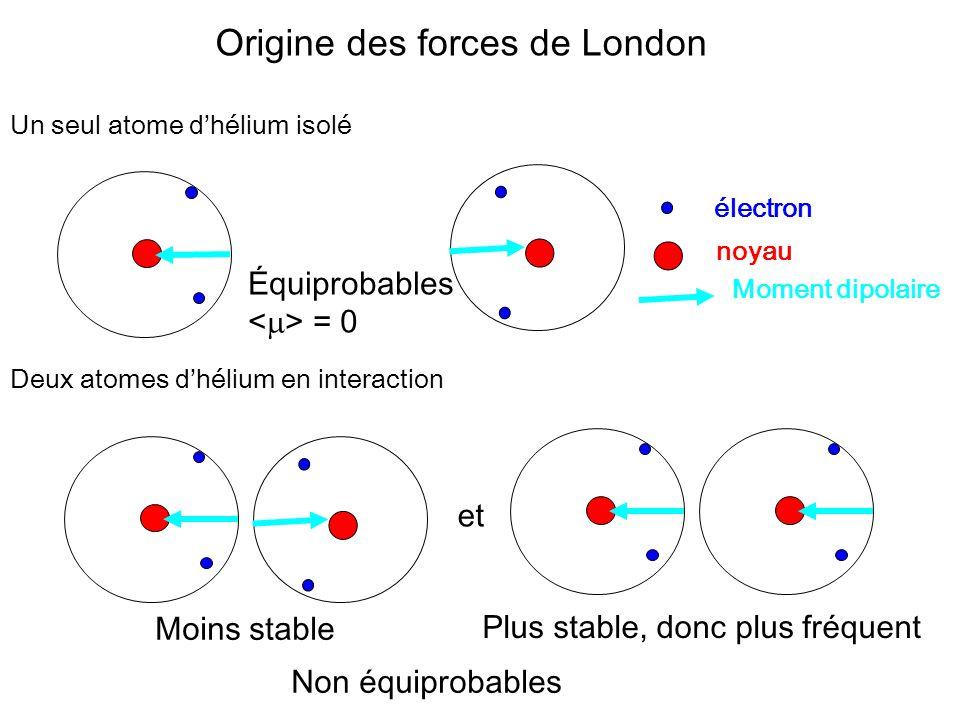 Origine des forces de London Un seul atome dhélium isolé Équiprobables = 0 Deux atomes dhélium en interaction et Moins stable Plus stable, donc plus fréquent Non équiprobables électron noyau Moment dipolaire