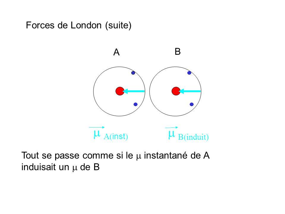 A B inst B induit) Forces de London (suite) Tout se passe comme si le instantané de A induisait un de B
