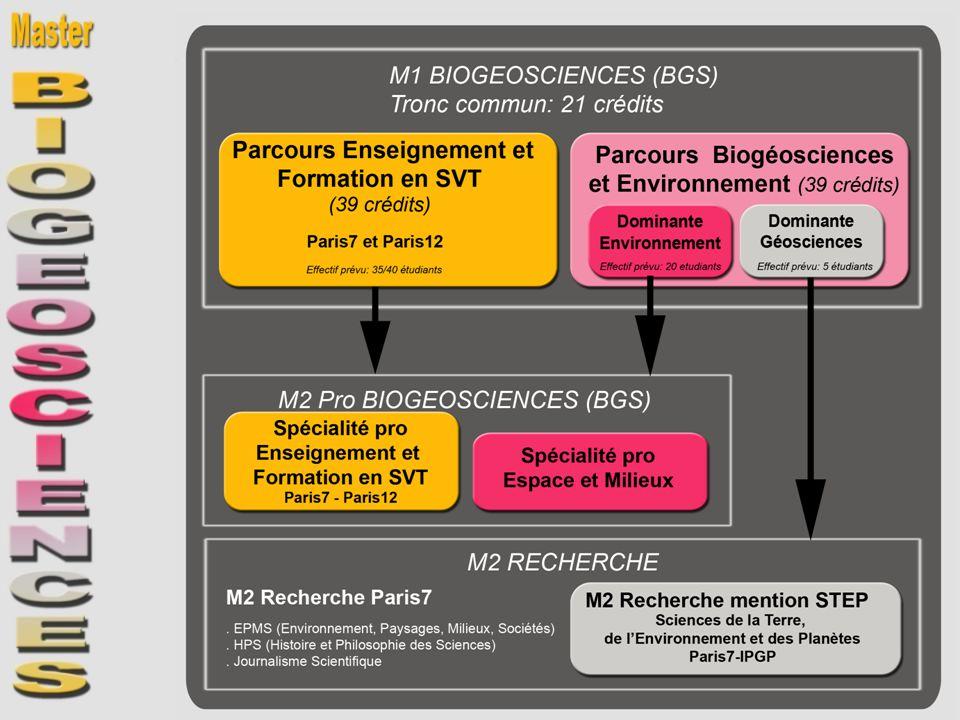 M1 BIOGEOSCIENCES – 1 er SEMESTRE- S1 Tronc commun de la mention UE.