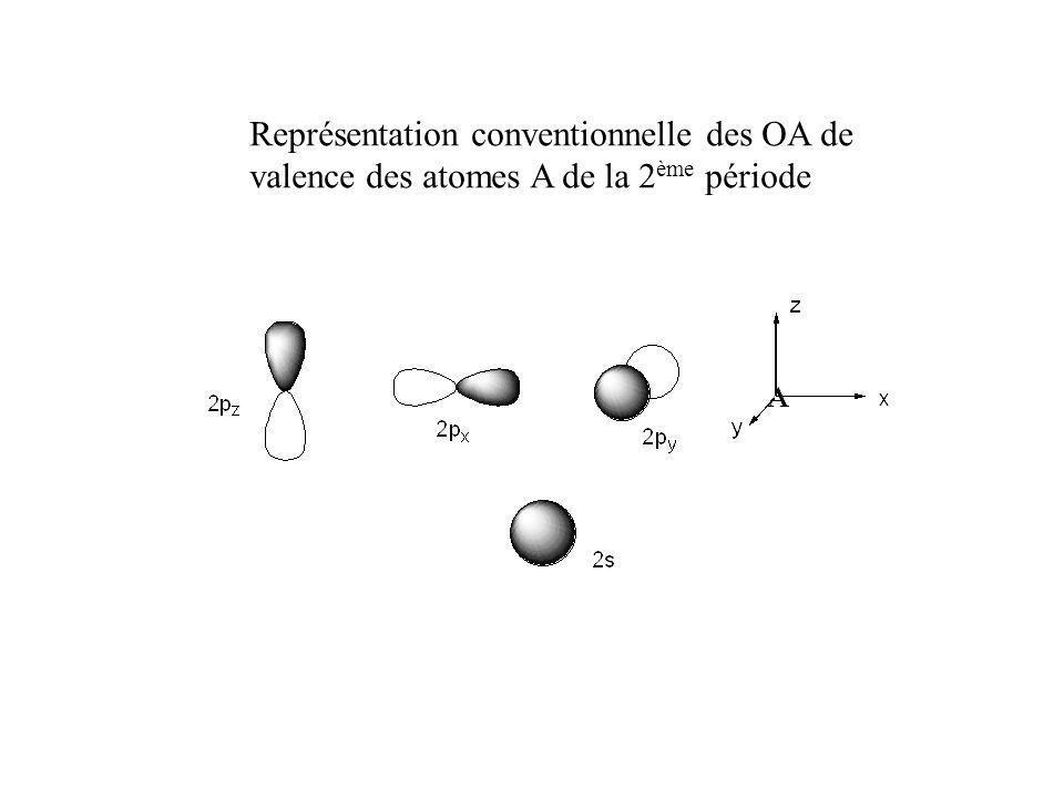 Représentation conventionnelle des OA de valence des atomes A de la 2 ème période