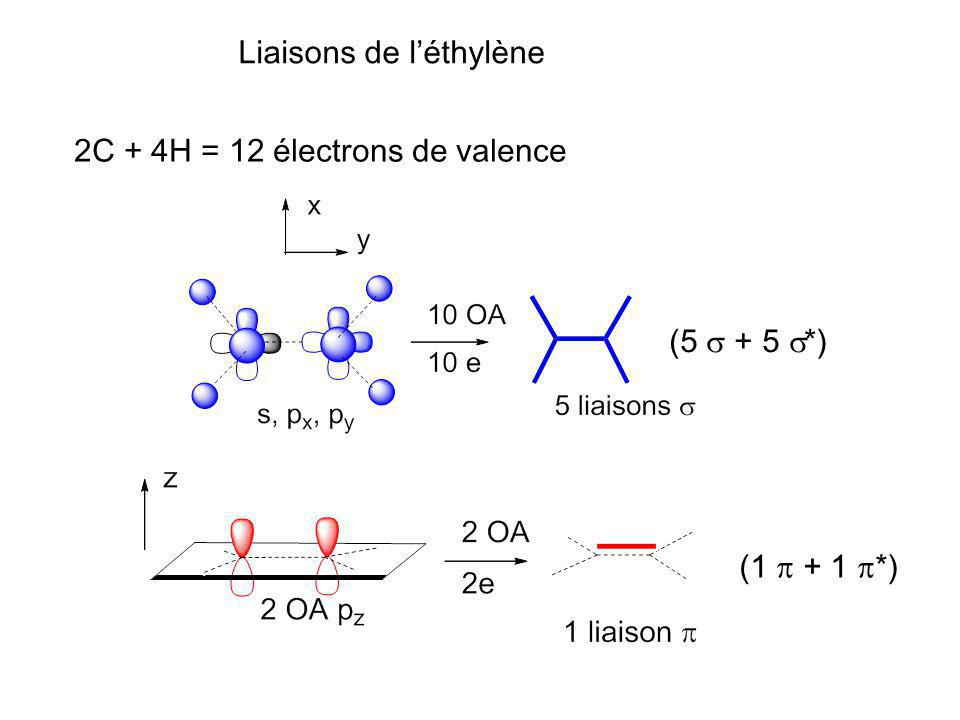 Liaisons de léthylène 2C + 4H = 12 électrons de valence (5 + 5 *) (1 + 1 *)