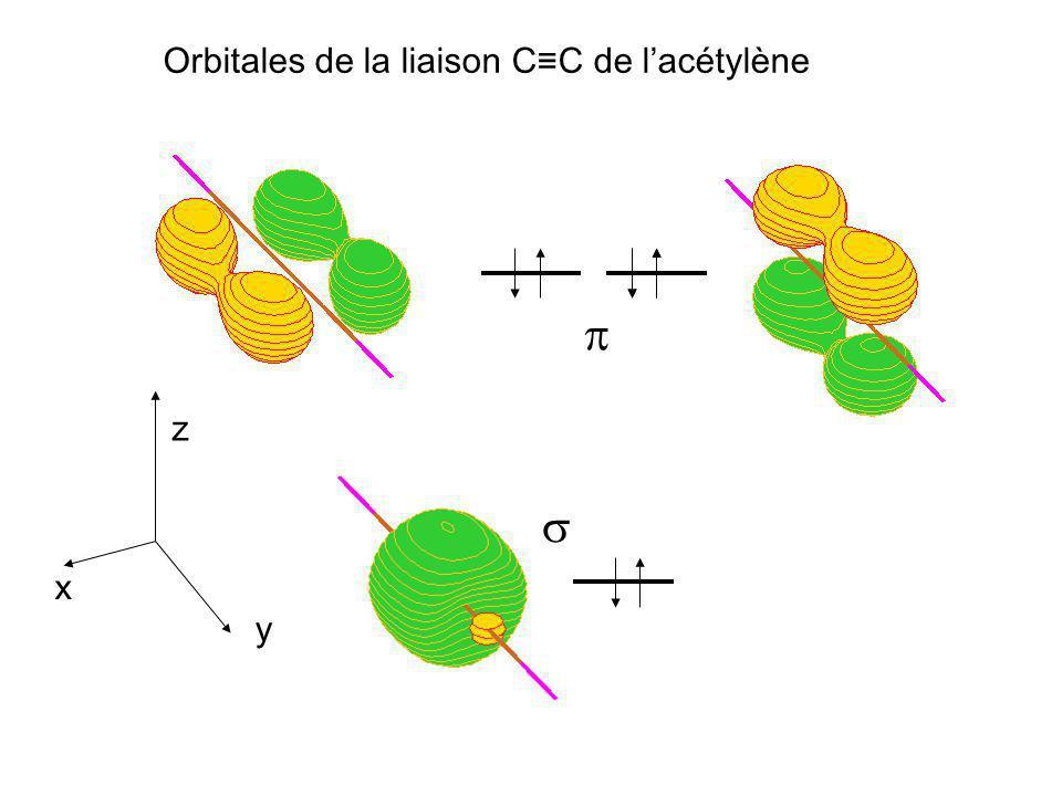 Orbitales de la liaison CC de lacétylène z x y