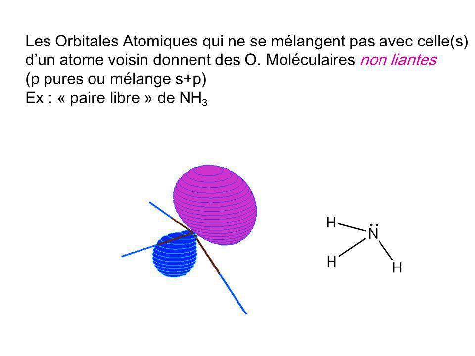 Les Orbitales Atomiques qui ne se mélangent pas avec celle(s) dun atome voisin donnent des O. Moléculaires non liantes (p pures ou mélange s+p) Ex : «