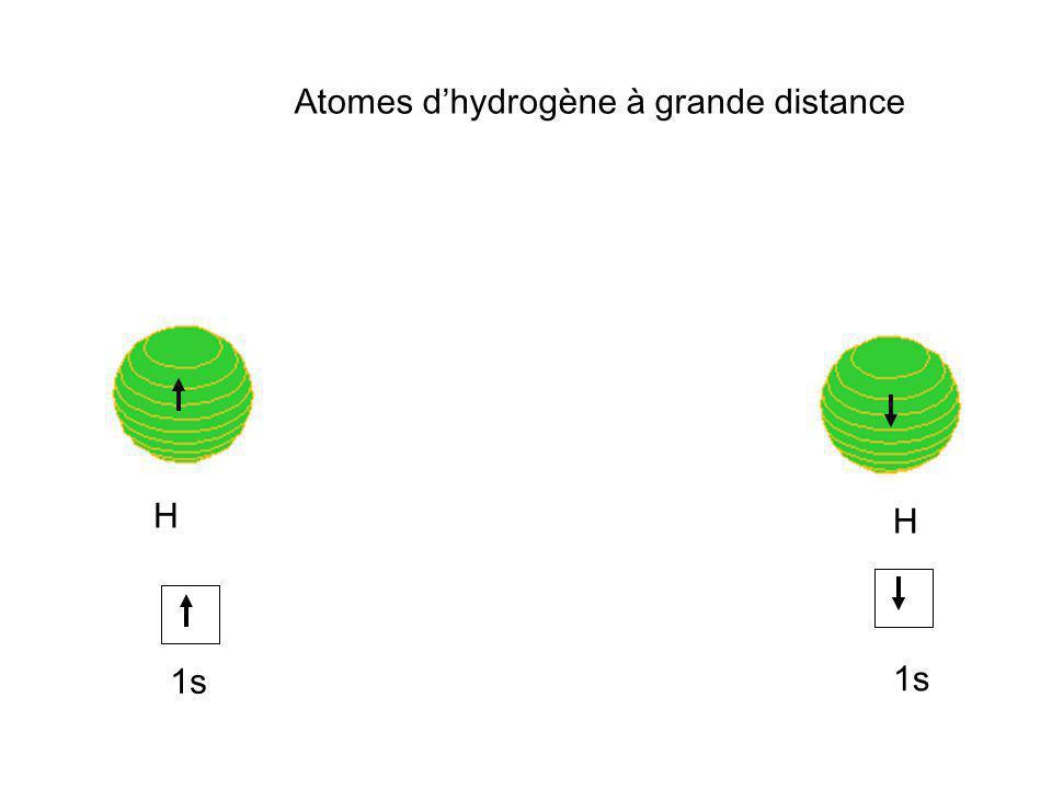H H 1s Atomes dhydrogène à grande distance