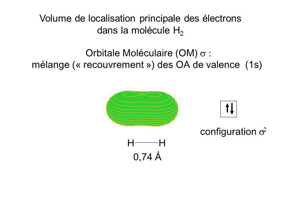 HH 0,74 Å Volume de localisation principale des électrons dans la molécule H 2 Orbitale Moléculaire (OM) mélange (« recouvrement ») des OA de valence