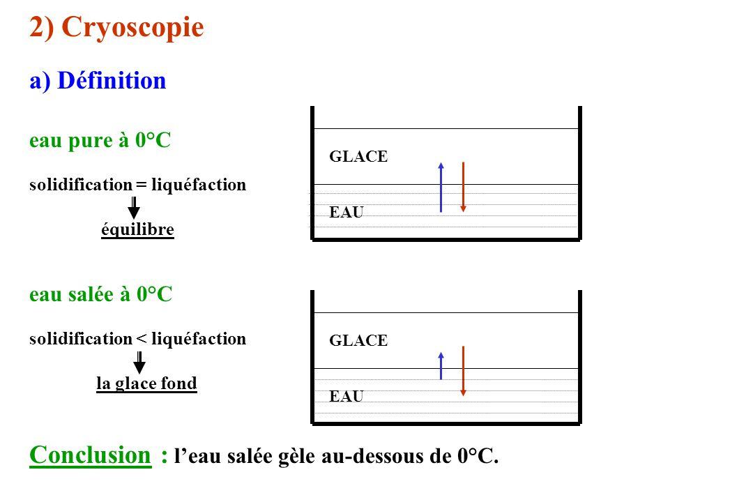 2) Cryoscopie a) Définition eau pure à 0°C solidification = liquéfaction équilibre eau salée à 0°C solidification < liquéfaction la glace fond Conclus