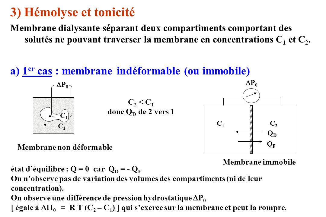 3) Hémolyse et tonicité Membrane dialysante séparant deux compartiments comportant des solutés ne pouvant traverser la membrane en concentrations C 1