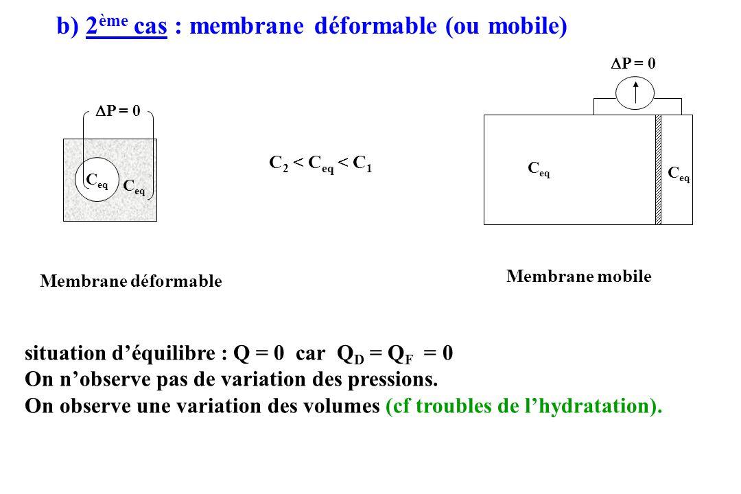 b) 2 ème cas : membrane déformable (ou mobile) Membrane déformable C 2 < C eq < C 1 Membrane mobile situation déquilibre : Q = 0 car Q D = Q F = 0 On