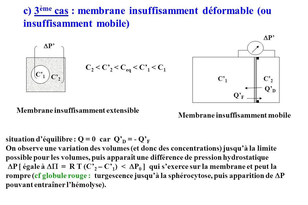 c) 3 ème cas : membrane insuffisamment déformable (ou insuffisamment mobile) Membrane insuffisamment extensible C 2 < C 2 < C eq < C 1 < C 1 Membrane