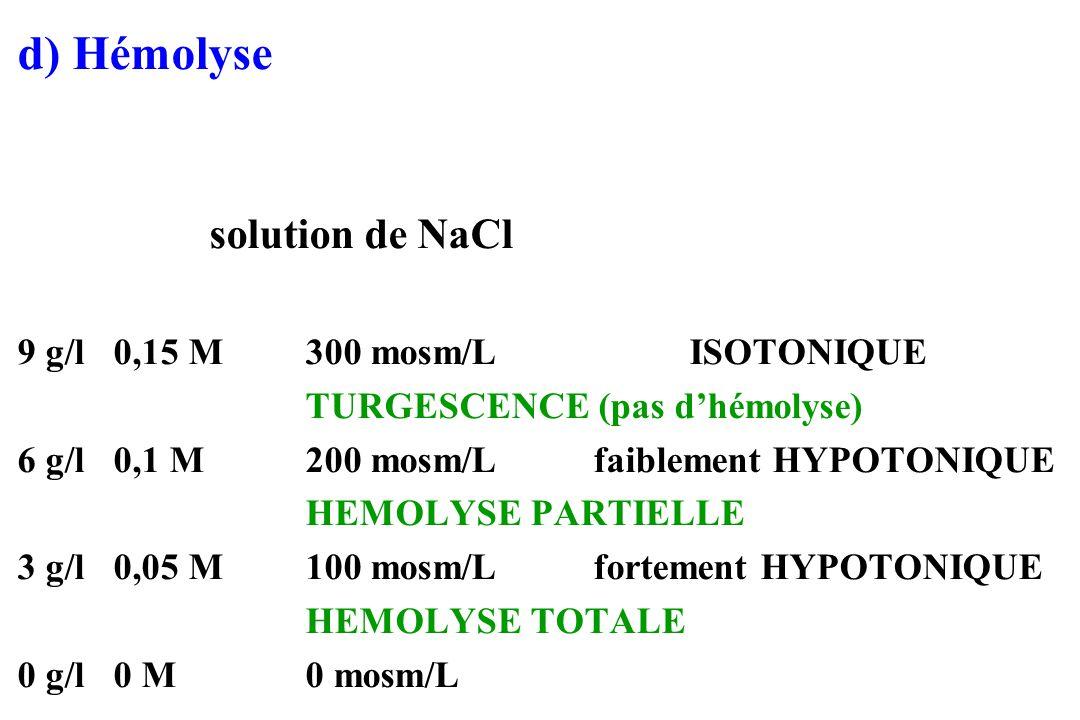 d) Hémolyse solution de NaCl 9 g/l0,15 M300 mosm/LISOTONIQUE TURGESCENCE (pas dhémolyse) 6 g/l0,1 M200 mosm/Lfaiblement HYPOTONIQUE HEMOLYSE PARTIELLE