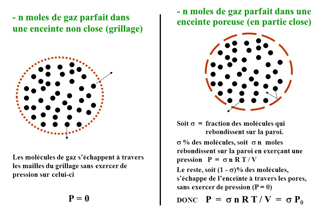 b) Définition de la pression osmotique - cas particulier : la solution contient uniquement des solutés : - soit qui peuvent traverser tous les pores de la membrane - soit qui ne peuvent traverser aucun pore de la membrane On appelle :- pression osmotique du soluté la quantité S0 = n S R T / V = R T c S - pression osmotique de la solution la quantité 0 = S S = R T c osm La pression osmotique mesure la concentration osmolaire c osm de tous les solutés qui ne traversent pas la membrane.