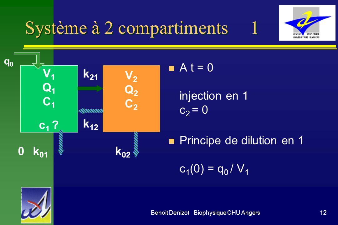 12Benoit Denizot Biophysique CHU Angers Système à 2 compartiments 1 n A t = 0 injection en 1 c 2 = 0 n Principe de dilution en 1 c 1 (0) = q 0 / V 1 V