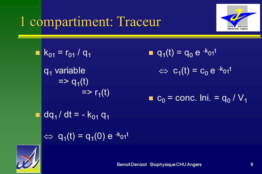 9Benoit Denizot Biophysique CHU Angers 1 compartiment: Traceur n k 01 = r 01 / q 1 q 1 variable => q 1 (t) => r 1 (t) dq 1 / dt = - k 01 q 1 q 1 (t) =