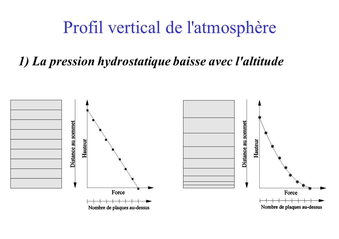 Profil vertical de l atmosphère 1) La pression hydrostatique baisse avec l altitude