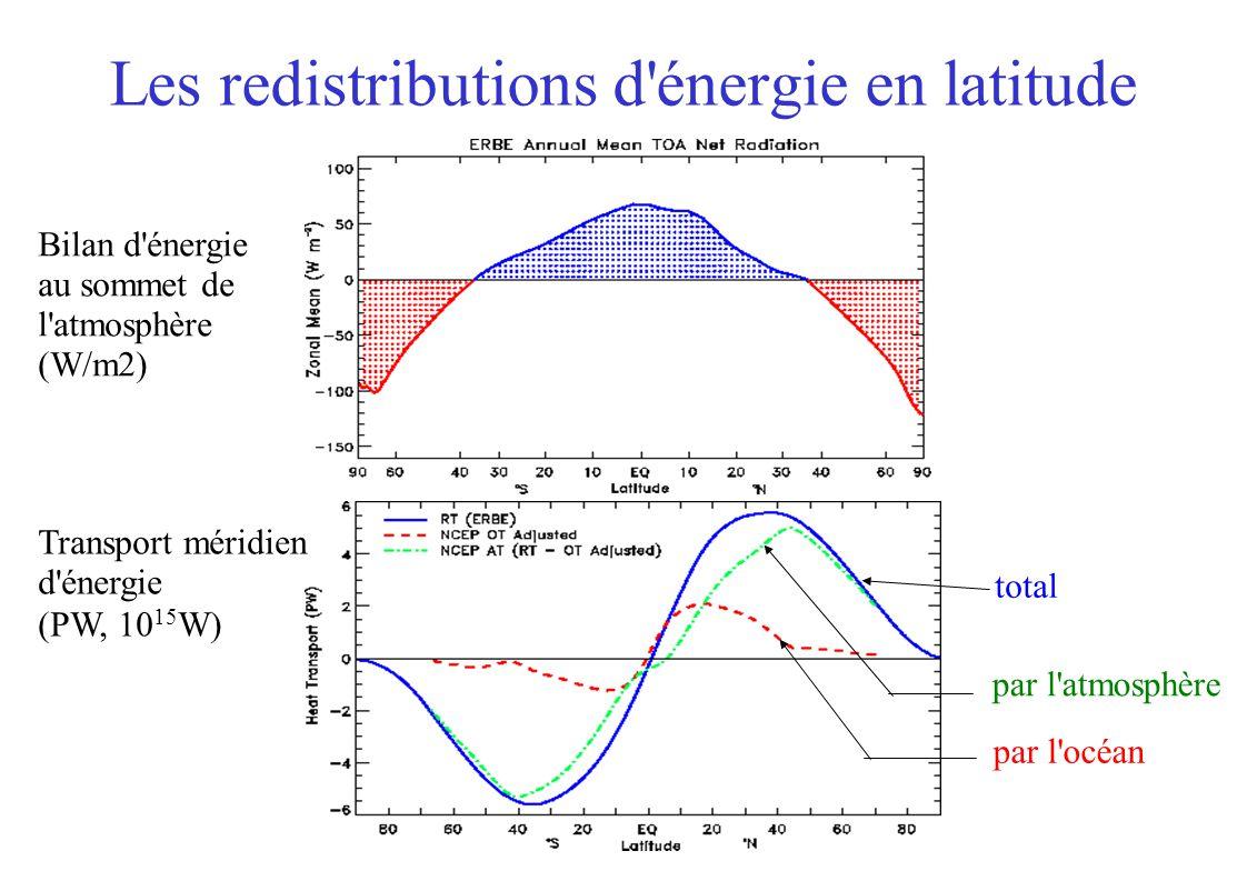 Les redistributions d énergie en latitude Bilan d énergie au sommet de l atmosphère (W/m2) Transport méridien d énergie (PW, 10 15 W) par l océan par l atmosphère total