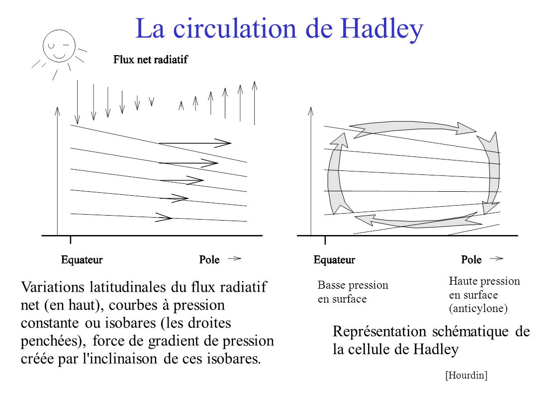 La circulation de Hadley Variations latitudinales du flux radiatif net (en haut), courbes à pression constante ou isobares (les droites penchées), force de gradient de pression créée par l inclinaison de ces isobares.