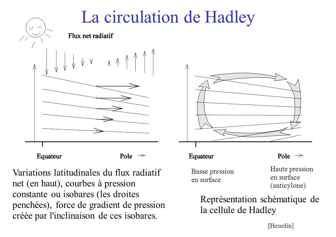 La circulation de Hadley Haute pression en surface (anticylone) Basse pression en surface