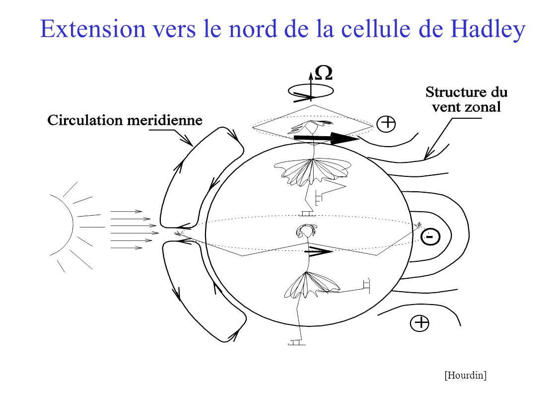 Extension vers le nord de la cellule de Hadley [Hourdin]