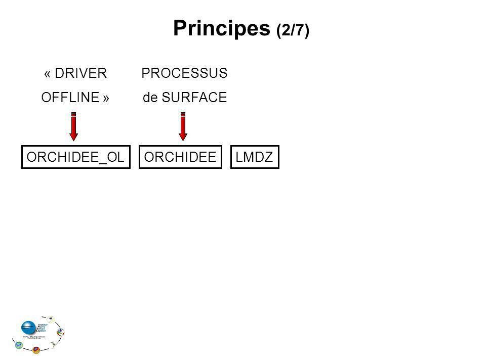 ORCHIDEE_OLORCHIDEELMDZ Principes (2/7) PROCESSUS de SURFACE « DRIVER OFFLINE »