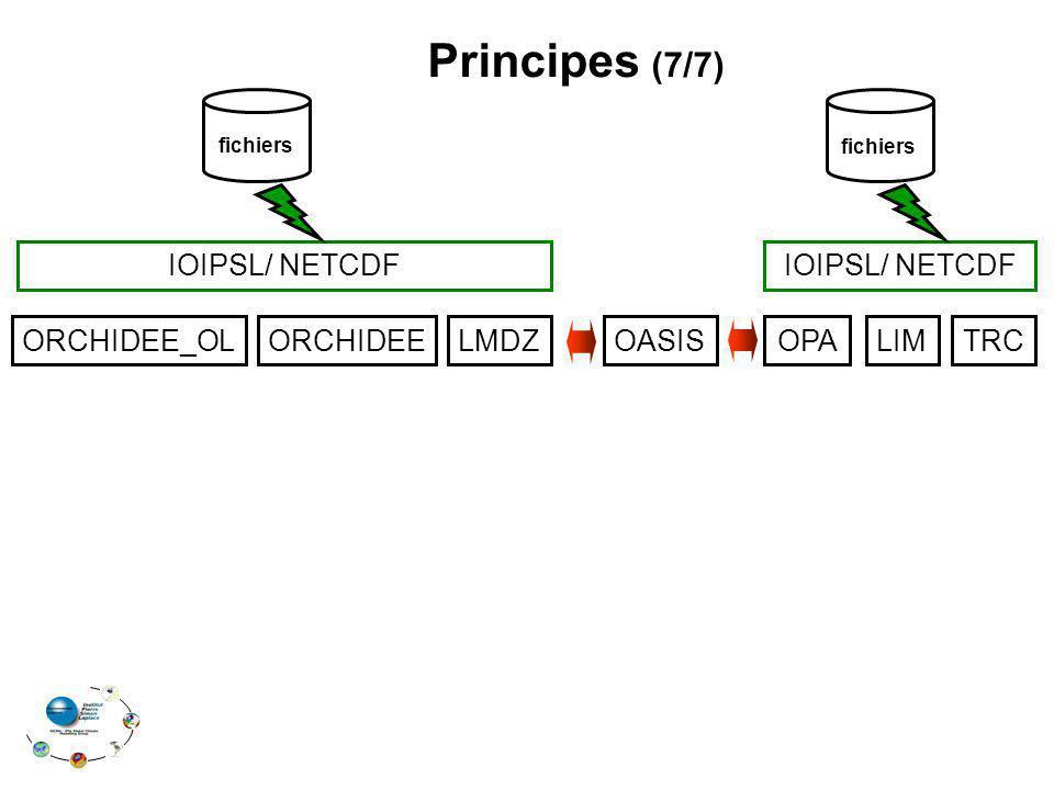 ORCHIDEE_OLORCHIDEELMDZOPALIMTRCOASIS Principes (7/7) IOIPSL/ NETCDF fichiers