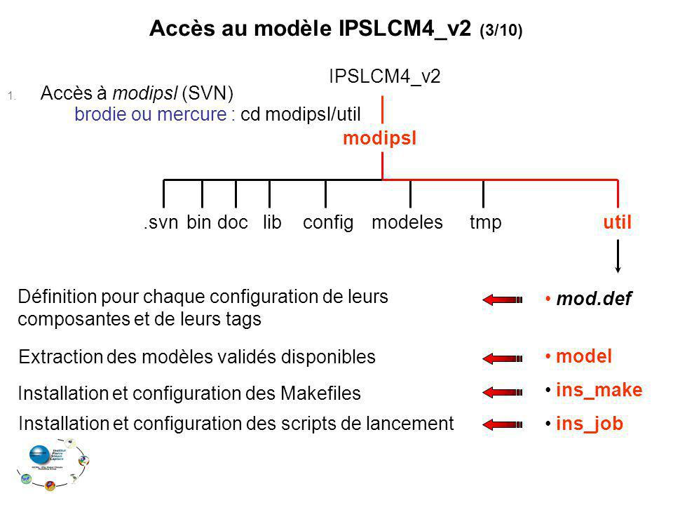 modipsl IPSLCM4_v2 modelesconfigdoc.svn bin tmputil Installation et configuration des Makefiles Installation et configuration des scripts de lancement