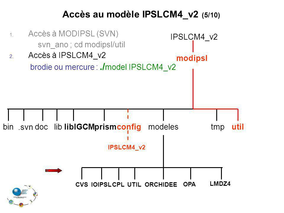 1. Accès à MODIPSL (SVN) svn_ano ; cd modipsl/util 2. Accès à IPSLCM4_v2 brodie ou mercure :./ model IPSLCM4_v2.svn Accès au modèle IPSLCM4_v2 (5/10)