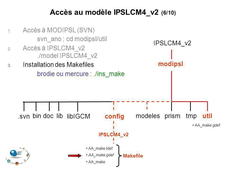 1. Accès à MODIPSL (SVN) svn_ano ; cd modipsl/util 2. Accès à IPSLCM4_v2./model IPSLCM4_v2 3. Installation des Makefiles brodie ou mercure :./ins_make