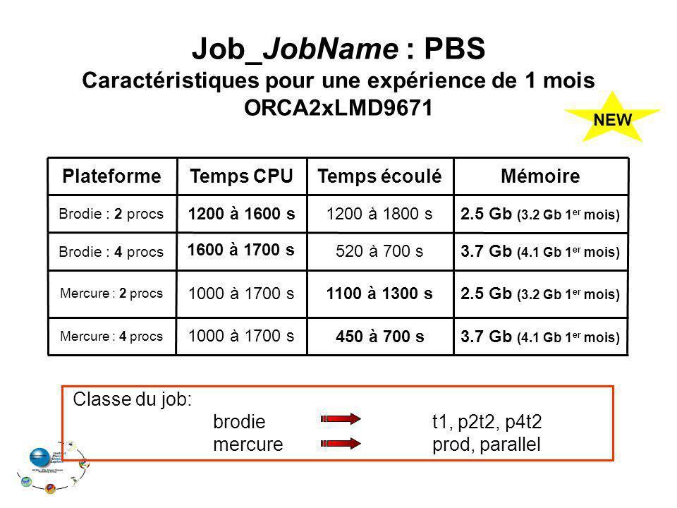 1000 à 1700 s 1200 à 1600 s Temps CPU 3.7 Gb (4.1 Gb 1 er mois) 1000 à 1700 s Mercure : 4 procs 2.5 Gb (3.2 Gb 1 er mois) 1100 à 1300 s Mercure : 2 pr