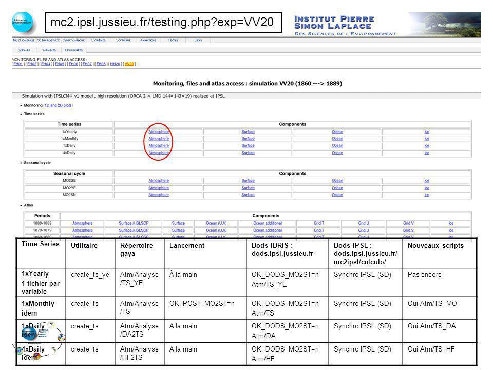 mc2.ipsl.jussieu.fr/testing.php?exp=VV20 Time Series UtilitaireRépertoire gaya LancementDods IDRIS : dods.ipsl.jussieu.fr Dods IPSL : dods.ipsl.jussie