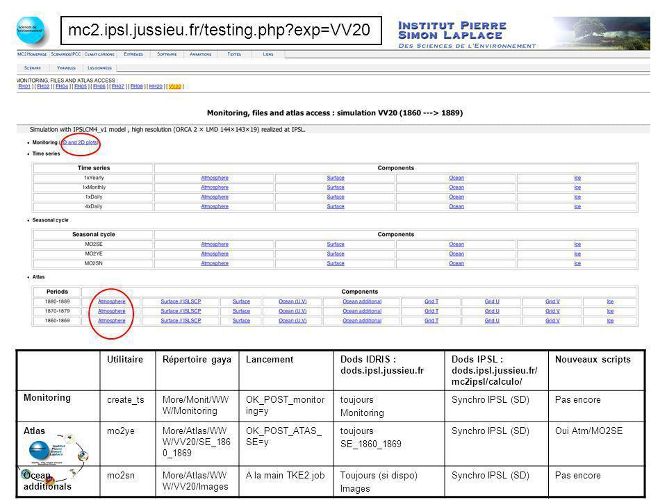 mc2.ipsl.jussieu.fr/testing.php?exp=VV20 UtilitaireRépertoire gayaLancementDods IDRIS : dods.ipsl.jussieu.fr Dods IPSL : dods.ipsl.jussieu.fr/ mc2ipsl