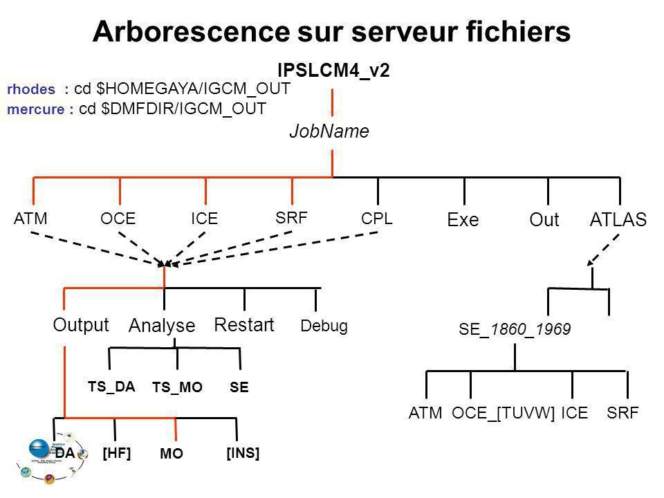 Arborescence sur serveur fichiers TS_DA TS_MO IPSLCM4_v2 OCE SRF CPL Exe JobName ATM ATLAS ICE Restart Analyse Output [INS]DA[HF] MO Debug SE_1860_196