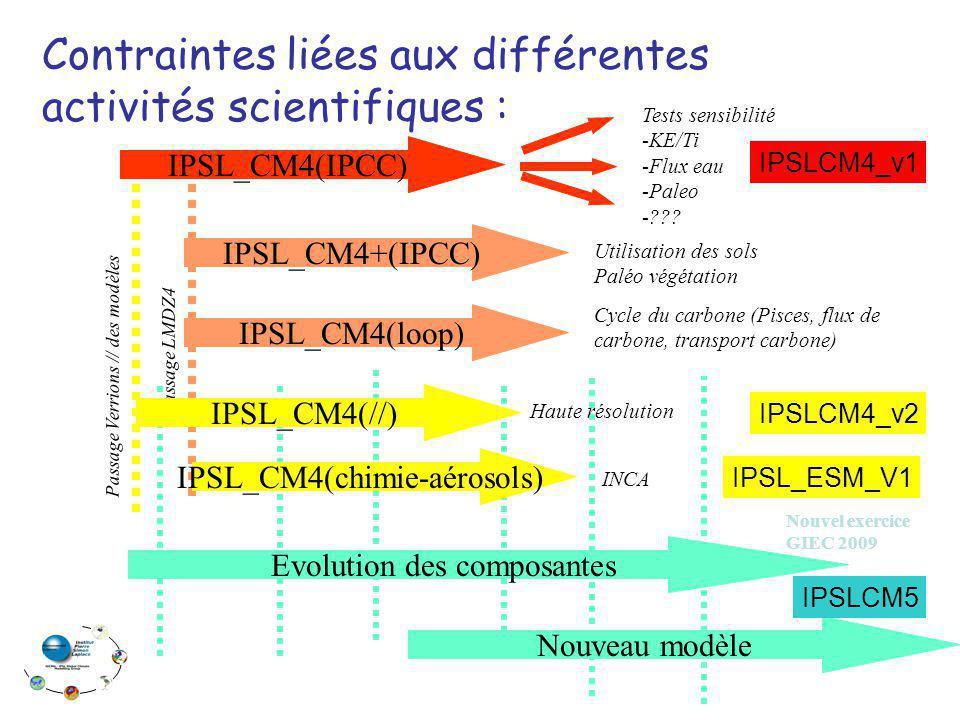 Contraintes liées aux différentes activités scientifiques : IPSL_CM4(IPCC) Tests sensibilité -KE/Ti -Flux eau -Paleo -??? IPSL_CM4+(IPCC) IPSL_CM4(loo