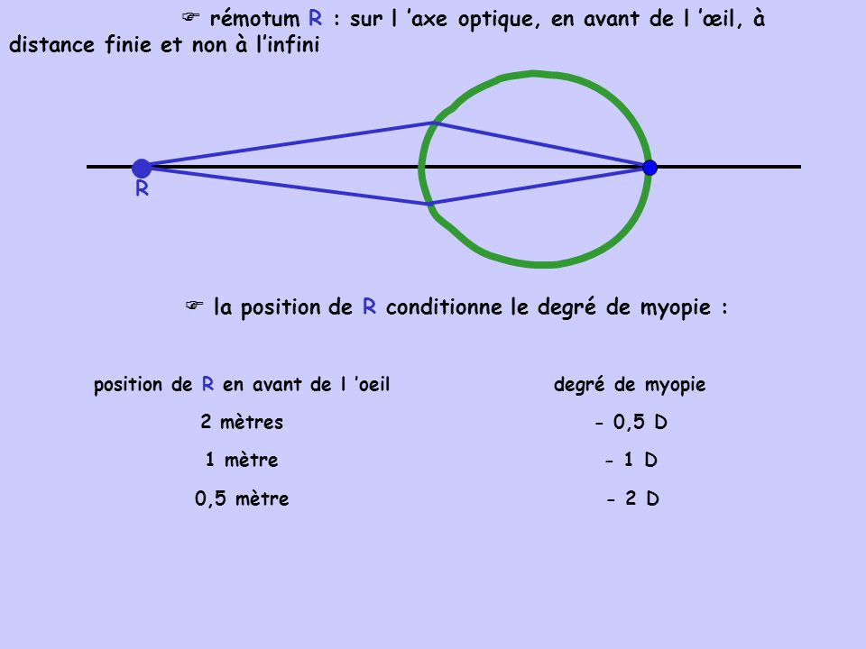 illustration de la vision d un hypermétrope : - vision de près : le journal - vision de loin : l écran TV Emmétrope Hypermétrope