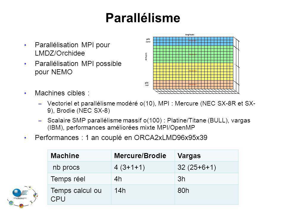 Parallélisme Parallélisation MPI pour LMDZ/Orchidee Parallélisation MPI possible pour NEMO Machines cibles : – Vectoriel et parallélisme modéré o(10), MPI : Mercure (NEC SX-8R et SX- 9), Brodie (NEC SX-8) – Scalaire SMP parallélisme massif o(100) : Platine/Titane (BULL), vargas (IBM), performances améliorées mixte MPI/OpenMP Performances : 1 an couplé en ORCA2xLMD96x95x39 MachineMercure/BrodieVargas nb procs4 (3+1+1)32 (25+6+1) Temps réel4h3h Temps calcul ou CPU 14h80h