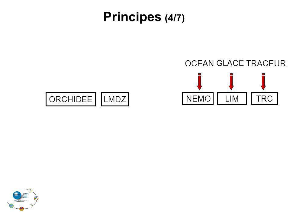 LMDZ NEMO LIMTRC Principes (4/7) OCEAN GLACE TRACEUR ORCHIDEE