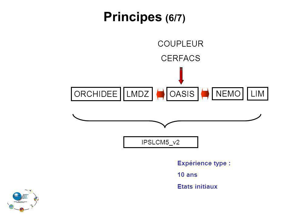 ORCHIDEELMDZ LIM OASIS Principes (6/7) COUPLEUR CERFACS IPSLCM5_v2 Expérience type : 10 ans Etats initiaux NEMO